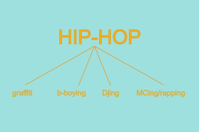 Diferența dintre rap și hip-hop